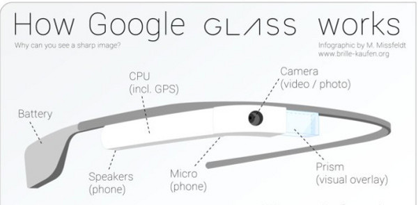 infografía-glass2