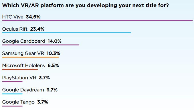 HTC Vive preferidas desarolladores