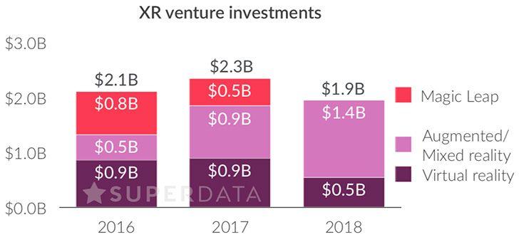 VR AR ingresos 2