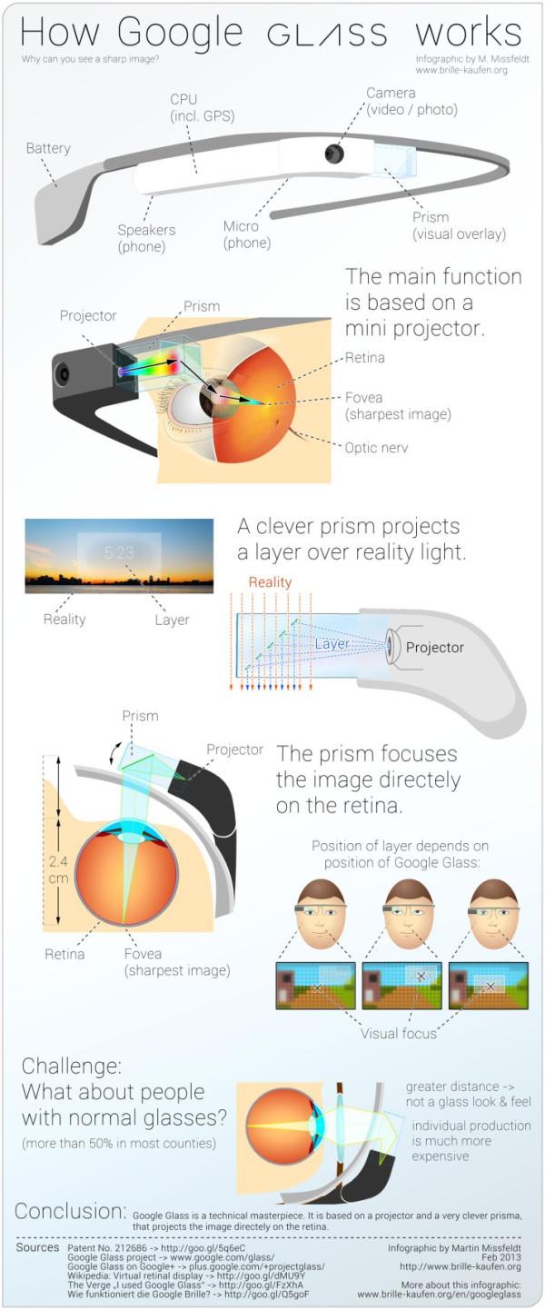 infografía-glass