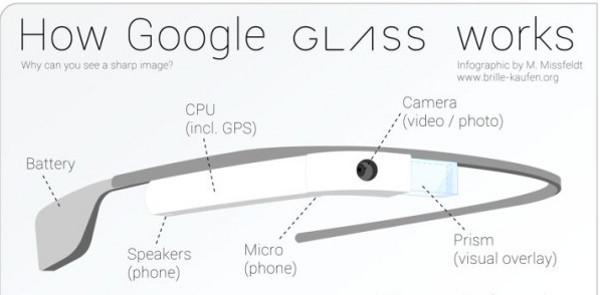 Las 5 mejores infografías de las Google Glass