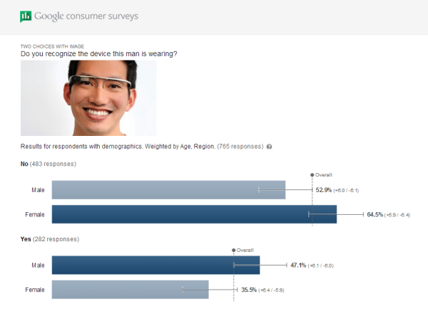 google-glass-awareness-gender-600x444