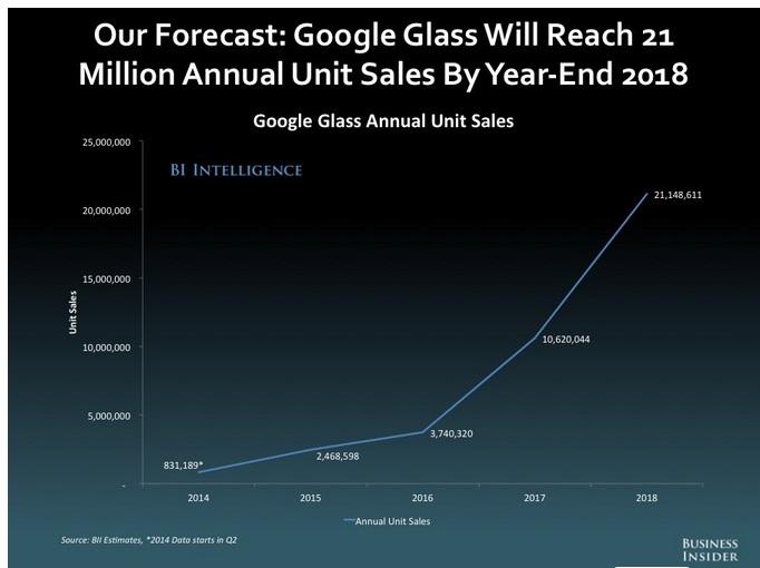 Proyectan vender 21Millones de Google Glass para el 2018
