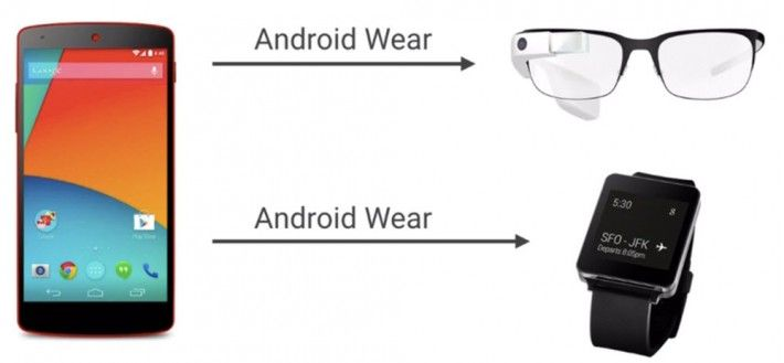 Notificaciones Android Wear en Google Glass