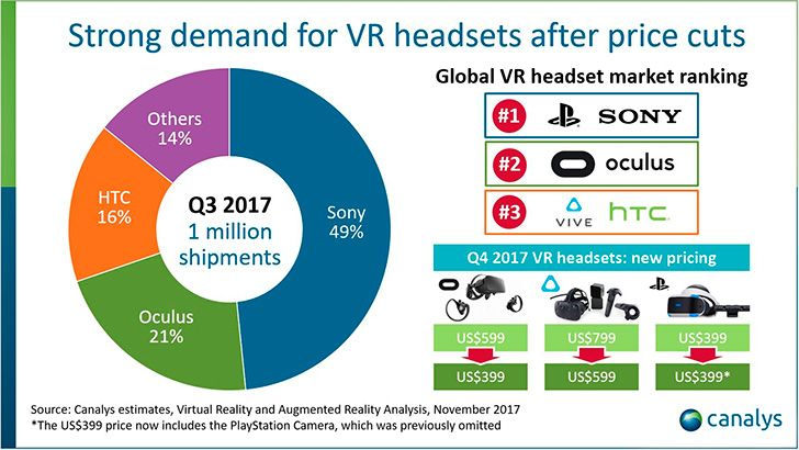 estudio dispositivos realidad virtual