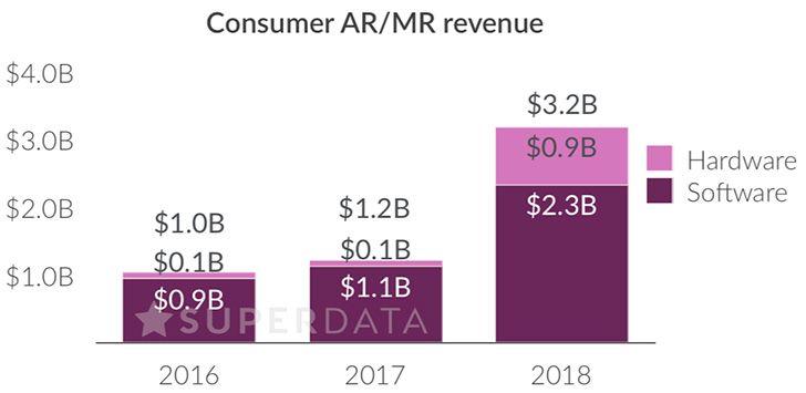 VR ingresos