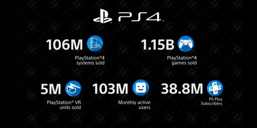 Datos ventas PS4 y PSVR
